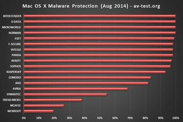 367527macosxmalwareprotection
